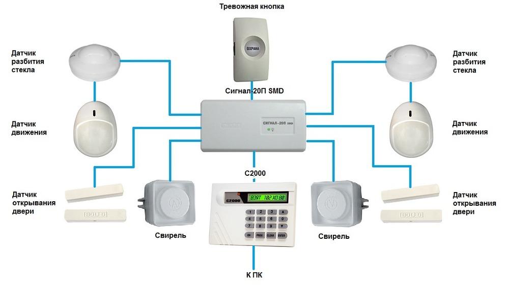 Монтаж системы сигнализации