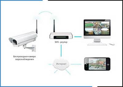 Настройка удаленного доступа на три и более устройства