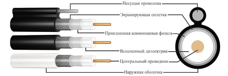 Коаксиальный кабель - строение